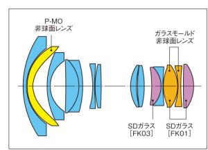 AT-X 11-20 PRO DXのレンズ構成