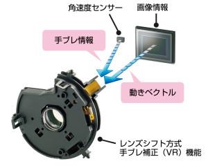 補正効果5.0段のデュアル検知光学VR