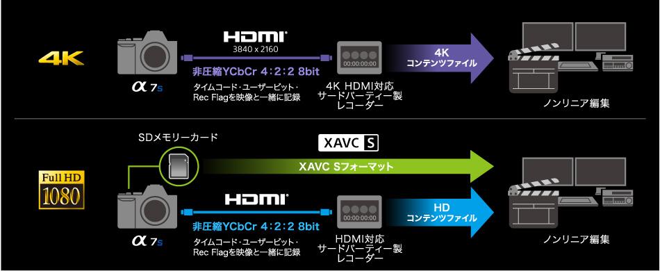 「α7S」4K動画出力