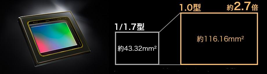 1.0型大型CMOSセンサー搭載