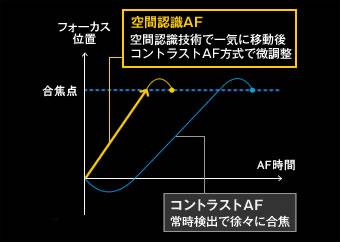 空間認識AF
